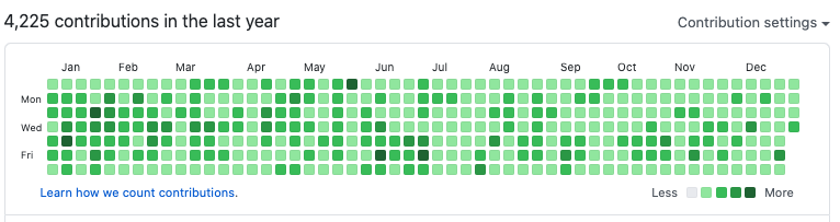 GitHub Total Controbution of 2020